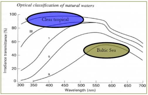 Fig. 1 Jerlov (1976) classified natural waters by their spectral light transmission into oceanic water types I-III and coastal water types 1-9. The Baltic Sea belongs to coastal waters type 9 with maximum transmission in the green to red part of the visible spectrum due to its high CDOM content.